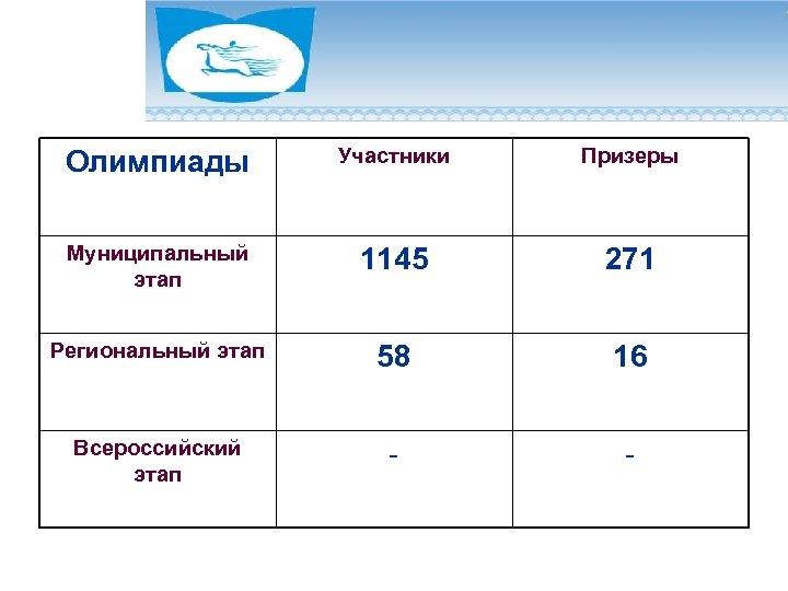 Олимпиады Участники Призеры Муниципальный этап 1145 271 Региональный этап 58 16 Всероссийский этап -