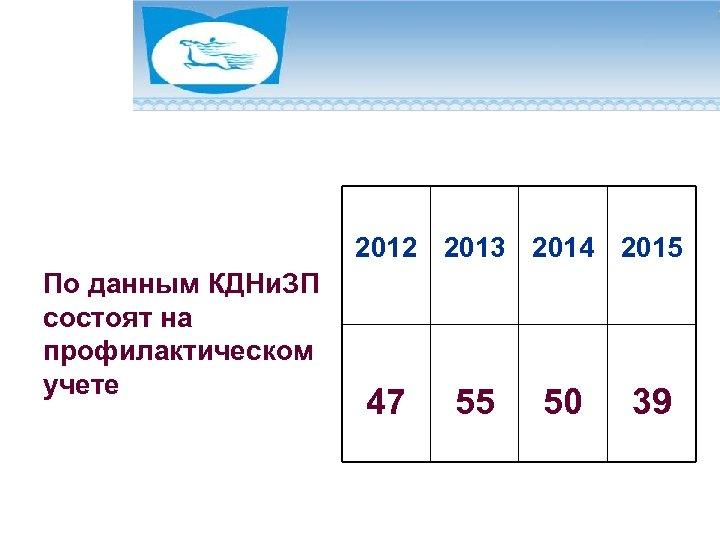 2012 2013 2014 2015 По данным КДНи. ЗП состоят на профилактическом учете 47