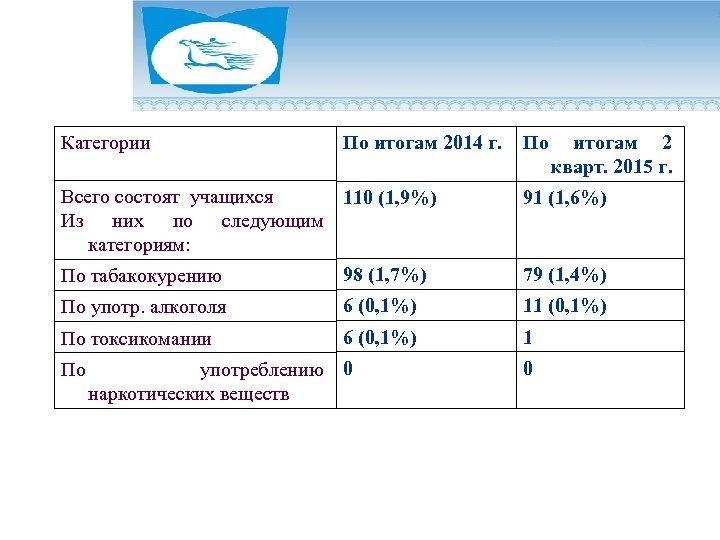 Категории По итогам 2014 г. Всего состоят учащихся 110 (1, 9%) Из них по