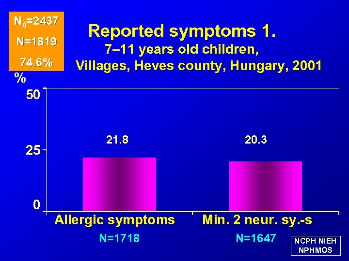 N 0=2437 N=1819 74. 6% % 50 25 0 Reported symptoms 1. 7– 11