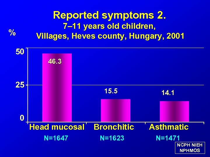 Reported symptoms 2. 7– 11 years old children, Villages, Heves county, Hungary, 2001 %