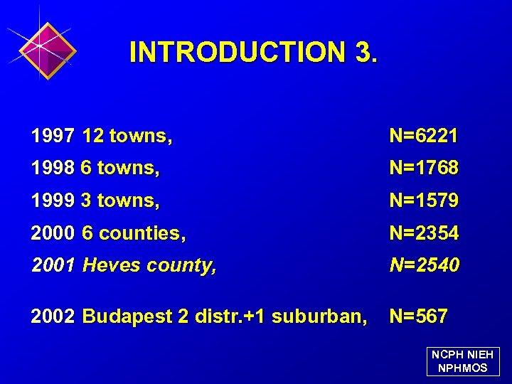 INTRODUCTION 3. 1997 12 towns, N=6221 1998 6 towns, N=1768 1999 3 towns, N=1579