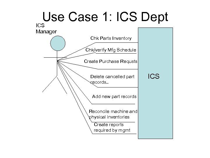 Use Case 1: ICS Dept ICS Manager Chk Parts Inventory Chk/verify Mfg Schedule Create