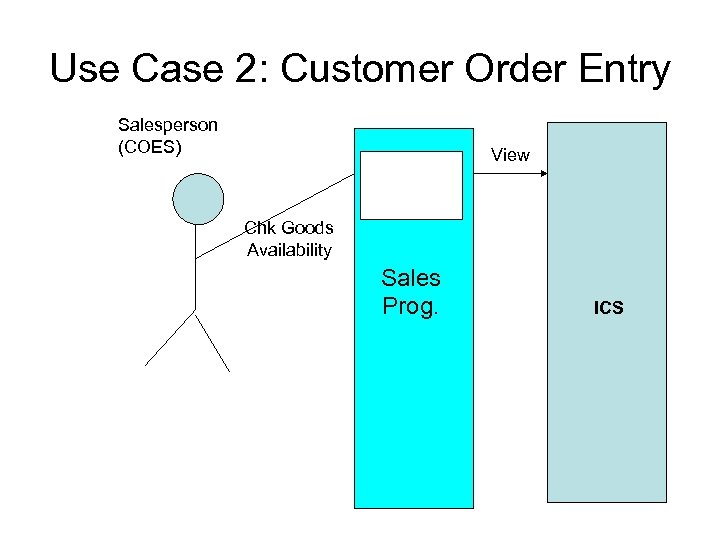 Use Case 2: Customer Order Entry Salesperson (COES) View Chk. Avail Chk Goods Availability