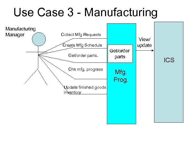 Use Case 3 - Manufacturing Manager Collect Mfg Requests View/ update Create Mfg Schedule