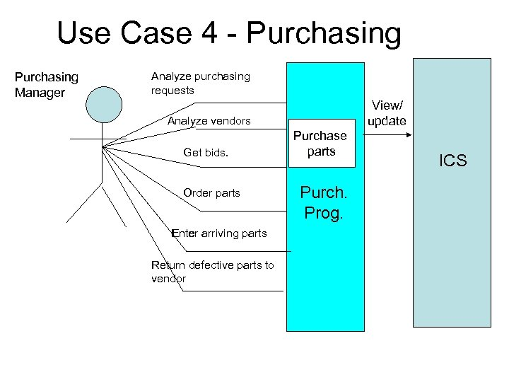 Use Case 4 - Purchasing Manager Analyze purchasing requests View/ update Analyze vendors Get