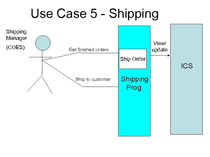 Use Case 5 - Shipping Manager (COES) View/ update Get finished orders Ship Order