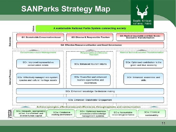 SANParks Strategy Map 11