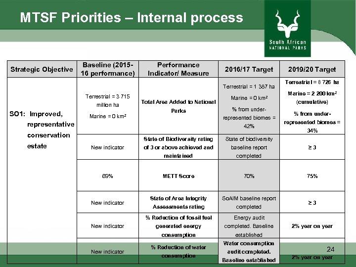 MTSF Priorities – Internal process Strategic Objective Baseline (201516 performance) Performance Indicator/ Measure 2016/17