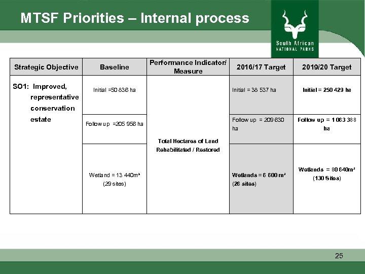 MTSF Priorities – Internal process Strategic Objective SO 1: Improved, representative conservation estate Improv