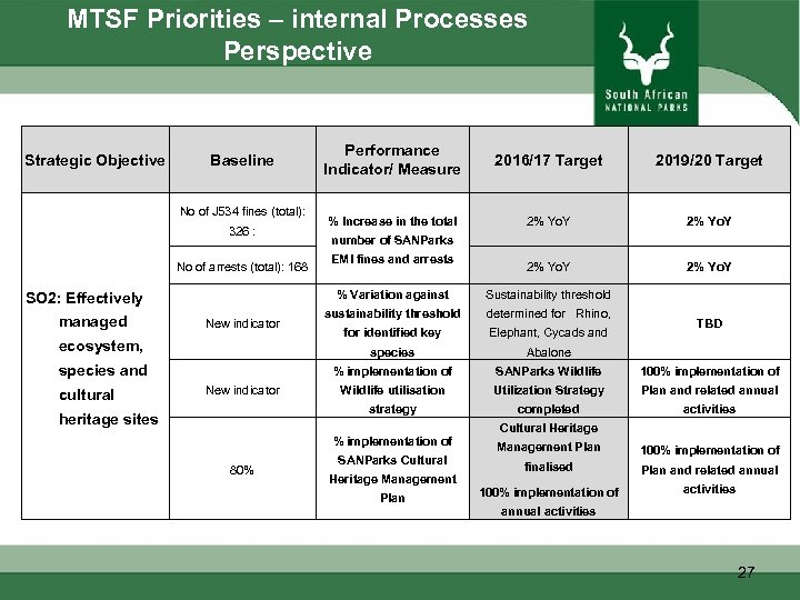 MTSF Priorities – internal Processes Perspective Strategic Objective Baseline No of J 534 fines