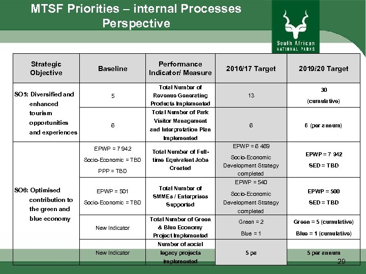 MTSF Priorities – internal Processes Perspective Strategic Objective SO 5: Diversified and Baseline Performance