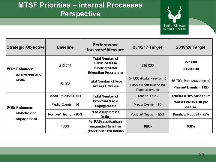 MTSF Priorities – internal Processes Perspective Strategic Objective SO 7: Enhanced Baseline Performance Indicator/