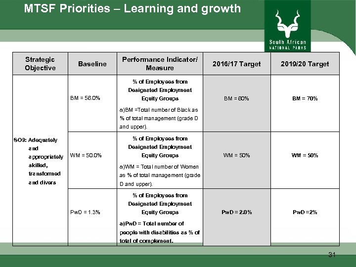 MTSF Priorities – Learning and growth Strategic Objective Baseline Performance Indicator/ Measure 2016/17 Target