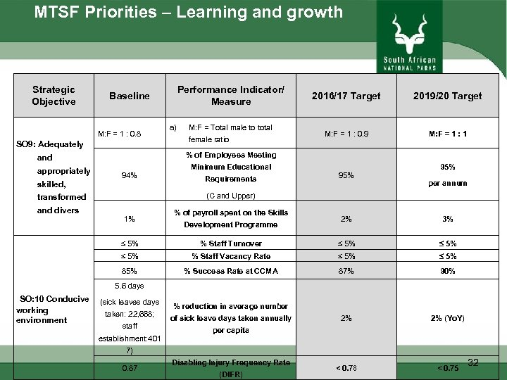 MTSF Priorities – Learning and growth Strategic Objective M: F = 1 : 0.
