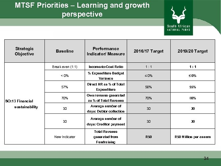 MTSF Priorities – Learning and growth perspective Strategic Objective Baseline Performance Indicator/ Measure 2016/17