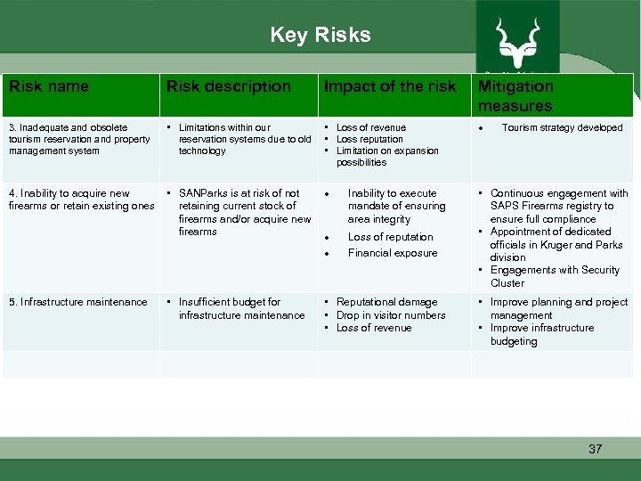 Key Risks Risk name Risk description Impact of the risk Mitigation measures 3. Inadequate