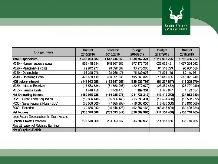 2016/17 Annual Budget
