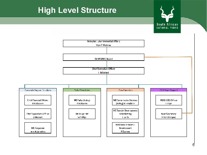 High Level Structure 6