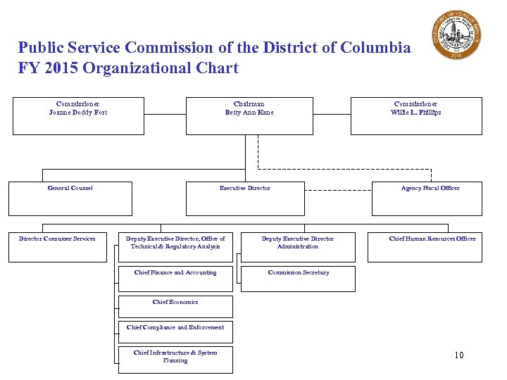 Public Service Commission of the District of Columbia FY 2015 Organizational Chart Commissioner Joanne