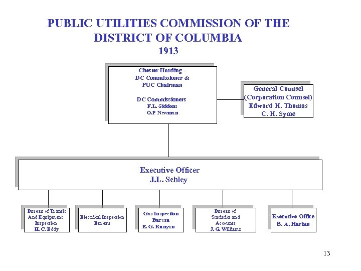 PUBLIC UTILITIES COMMISSION OF THE DISTRICT OF COLUMBIA 1913 Chester Harding – DC Commissioner