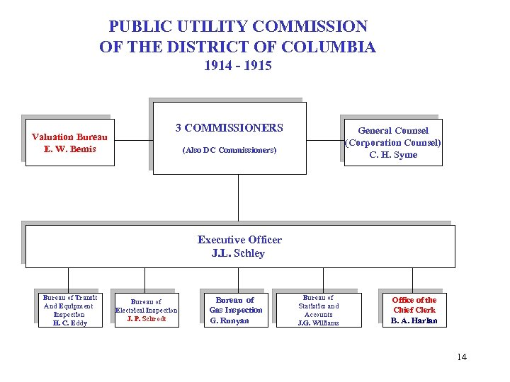 PUBLIC UTILITY COMMISSION OF THE DISTRICT OF COLUMBIA 1914 - 1915 Valuation Bureau E.