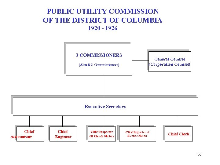 PUBLIC UTILITY COMMISSION OF THE DISTRICT OF COLUMBIA 1920 - 1926 3 COMMISSIONERS General