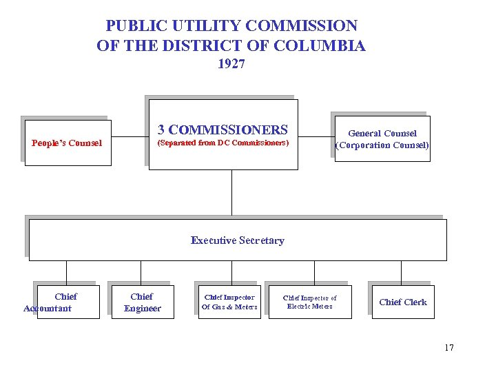 PUBLIC UTILITY COMMISSION OF THE DISTRICT OF COLUMBIA 1927 3 COMMISSIONERS People's Counsel (Separated
