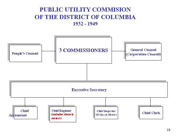 PUBLIC UTILITY COMMISION OF THE DISTRICT OF COLUMBIA 1932 - 1949 People's Counsel 3