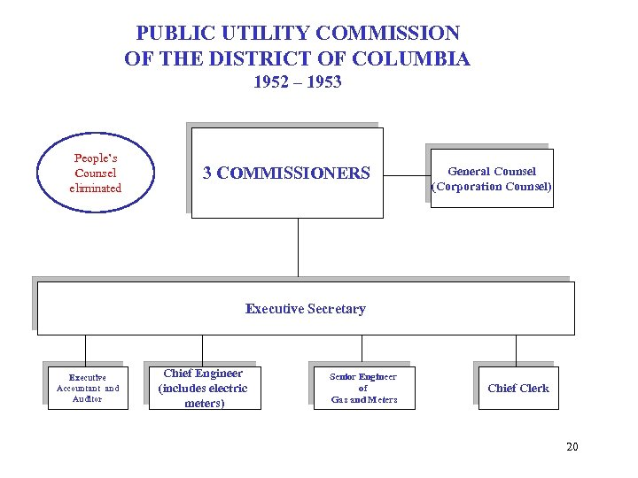 PUBLIC UTILITY COMMISSION OF THE DISTRICT OF COLUMBIA 1952 – 1953 People's Counsel eliminated