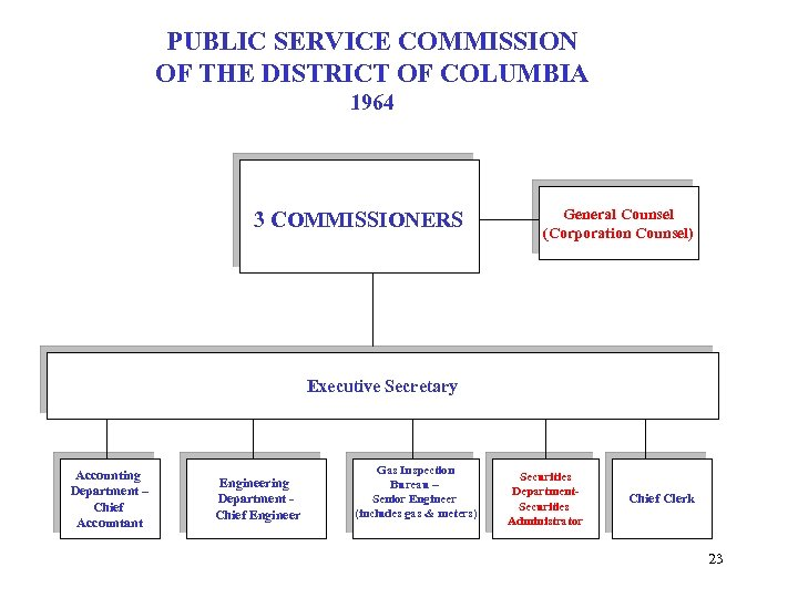PUBLIC SERVICE COMMISSION OF THE DISTRICT OF COLUMBIA 1964 3 COMMISSIONERS General Counsel (Corporation