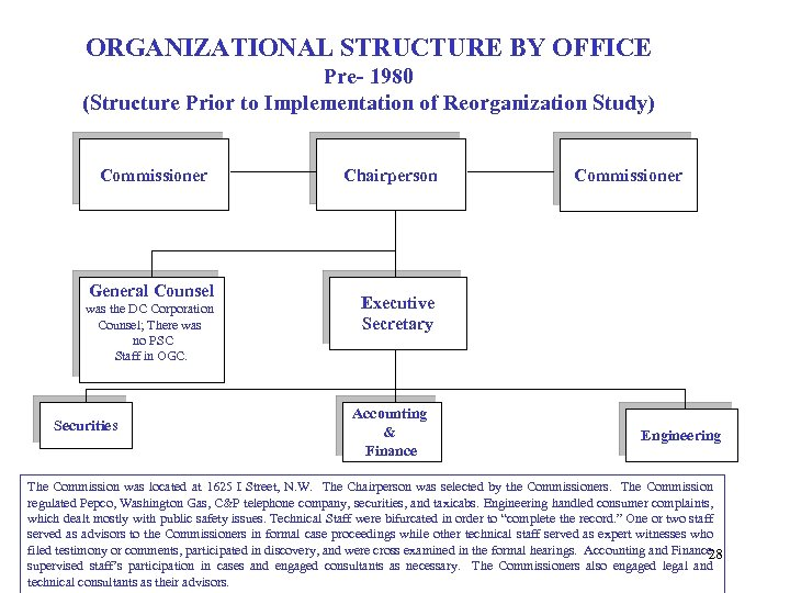 ORGANIZATIONAL STRUCTURE BY OFFICE Pre- 1980 (Structure Prior to Implementation of Reorganization Study) Commissioner