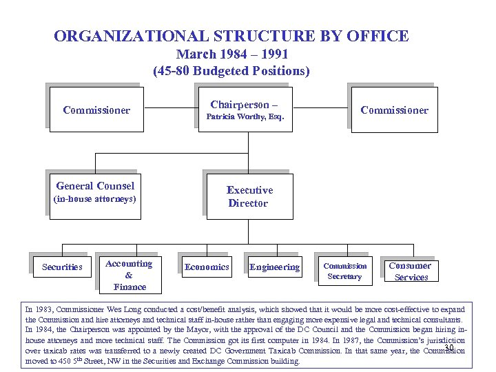 ORGANIZATIONAL STRUCTURE BY OFFICE March 1984 – 1991 (45 -80 Budgeted Positions) Commissioner General