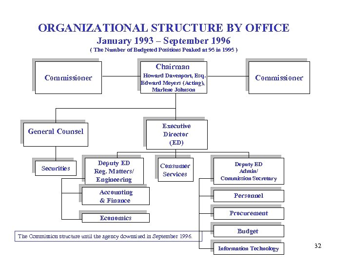 ORGANIZATIONAL STRUCTURE BY OFFICE January 1993 – September 1996 ( The Number of Budgeted