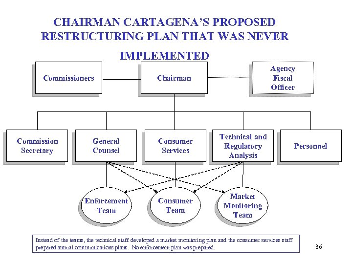 CHAIRMAN CARTAGENA'S PROPOSED RESTRUCTURING PLAN THAT WAS NEVER IMPLEMENTED Commissioners Agency Fiscal Officer Chairman