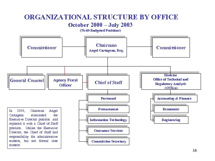 ORGANIZATIONAL STRUCTURE BY OFFICE October 2000 – July 2003 (58 -69 Budgeted Positions) Commissioner