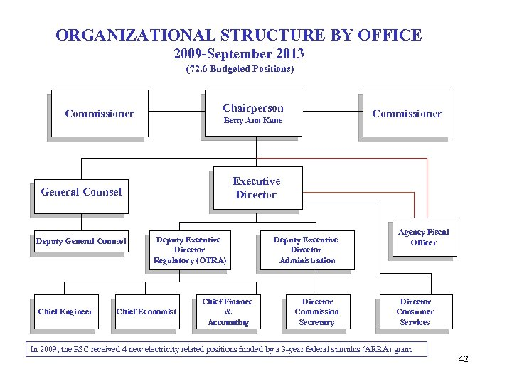 ORGANIZATIONAL STRUCTURE BY OFFICE 2009 -September 2013 (72. 6 Budgeted Positions) Chairperson Commissioner Executive
