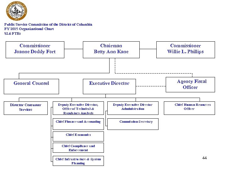 Public Service Commission of the District of Columbia FY 2015 Organizational Chart 82. 6