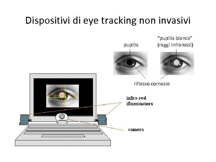 """Dispositivi di eye tracking non invasivi pupilla """"pupilla bianca"""" (raggi infrarossi) riflesso corneale"""