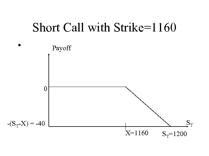 Short Call with Strike=1160 • Payoff 0 ST -(ST-X) = -40 X=1160 ST=1200