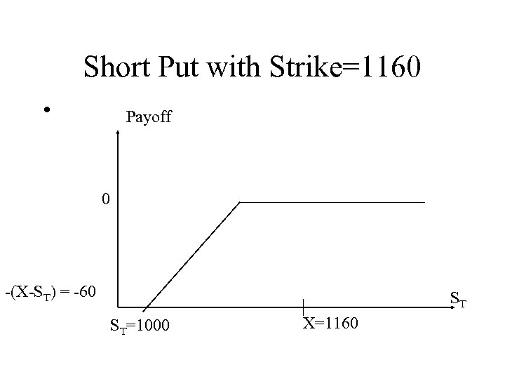 Short Put with Strike=1160 • Payoff 0 -(X-ST) = -60 ST ST=1000 X=1160