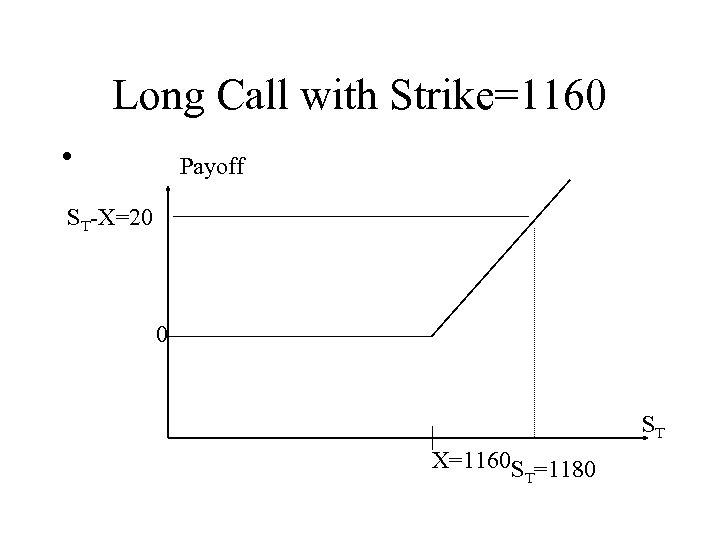 Long Call with Strike=1160 • Payoff ST-X=20 0 ST X=1160 S =1180 T