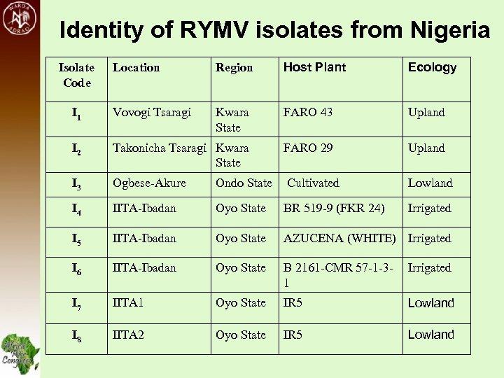 Identity of RYMV isolates from Nigeria Location Region Host Plant Ecology I 1 Vovogi