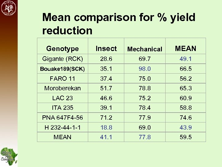 Mean comparison for % yield reduction Genotype Insect Mechanical MEAN Gigante (RCK) 28. 6