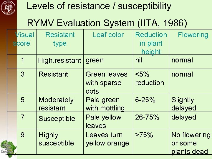 Levels of resistance / susceptibility RYMV Evaluation System (IITA, 1986) Visual score Resistant type