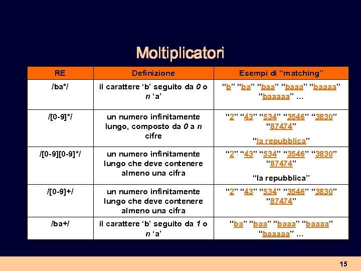 """Moltiplicatori RE Definizione Esempi di """"matching"""" /ba*/ il carattere 'b' seguito da 0 o"""