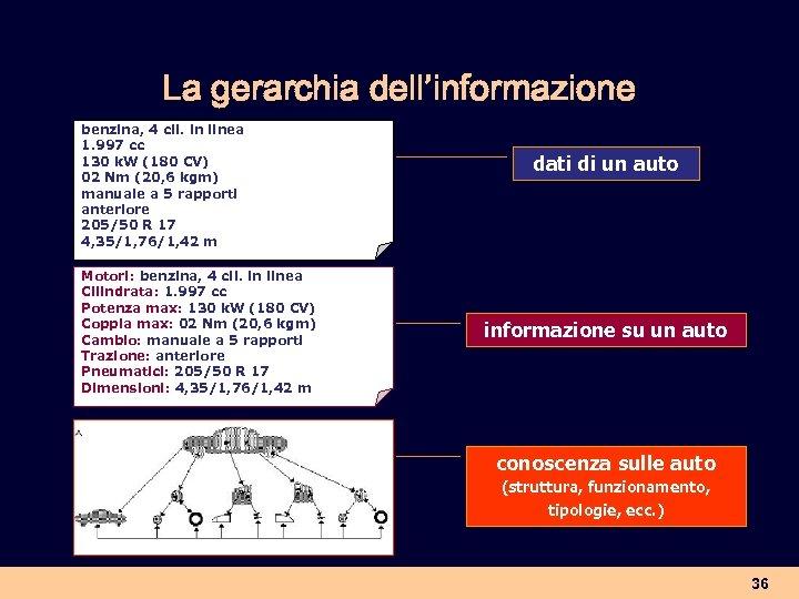 La gerarchia dell'informazione benzina, 4 cil. in linea 1. 997 cc 130 k. W
