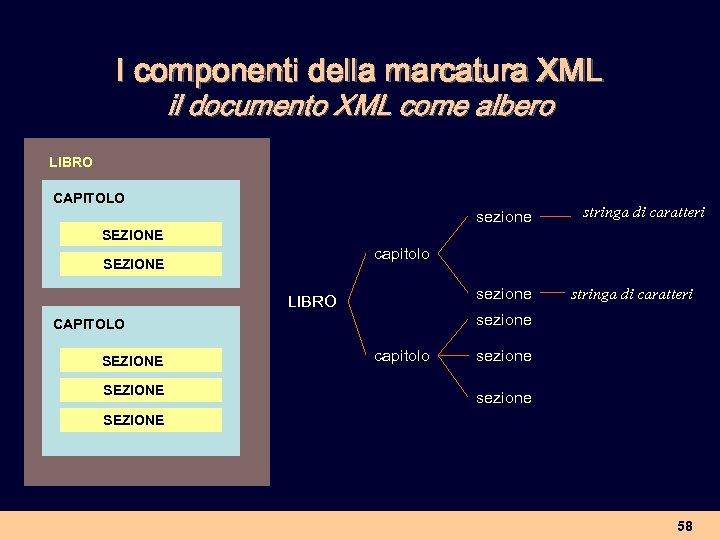 I componenti della marcatura XML il documento XML come albero LIBRO CAPITOLO sezione stringa