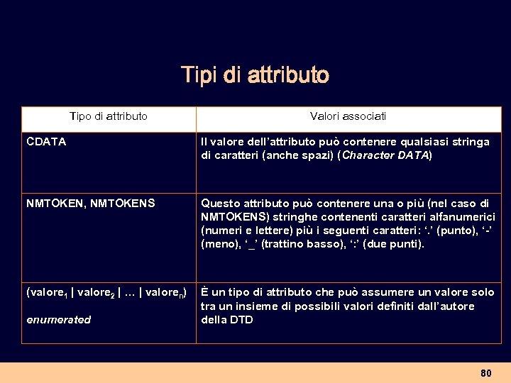 Tipi di attributo Tipo di attributo Valori associati CDATA Il valore dell'attributo può contenere