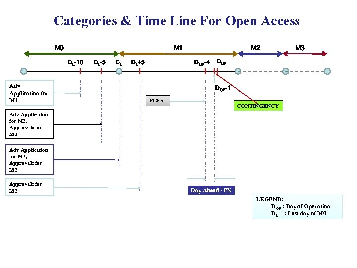 Categories & Time Line For Open Access M 0 M 1 DL-10 Adv Application